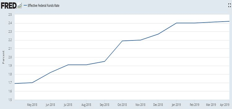 Fred Fed Funds Rate - Bildquelle: Screenshot-Ausschnitt fred.stlouisfed.org