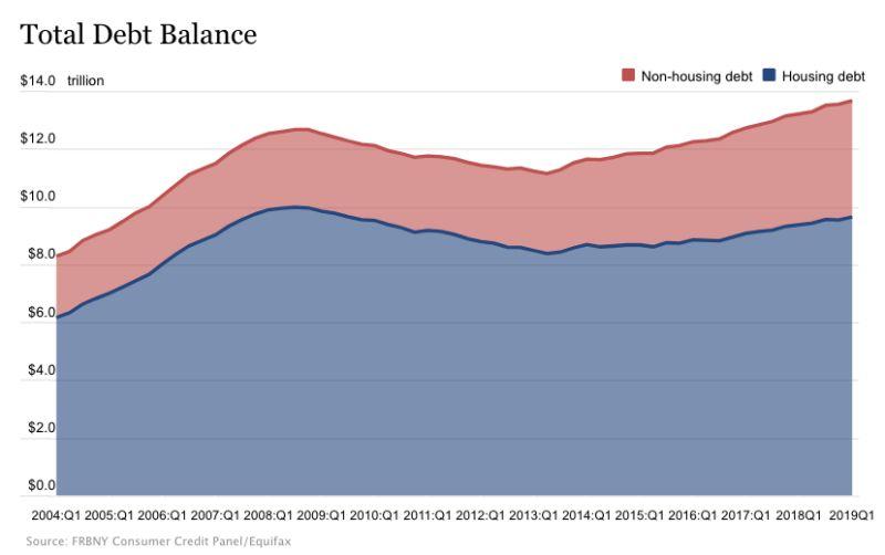 Verschuldung US-Haushalte - Bildquelle: FRNBY Consumer Credit Panel / Equifax