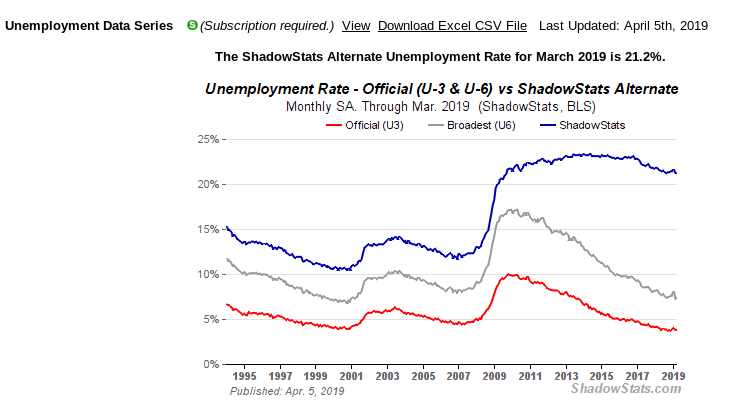 US-Arbeitslosenquote - Bildquelle: Screenshot-Ausschnitt www.shadowstats.com