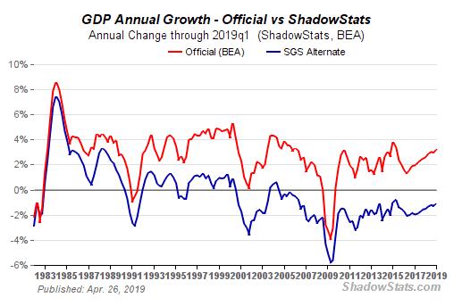 US-GDP - Bildquelle: Screenshot-Ausschnitt www.shadowstats.com