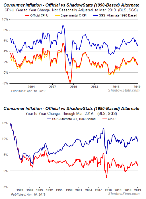 US-Inflationsrate - Bildquelle: Screenshot-Ausschnitt www.shadowstats.com