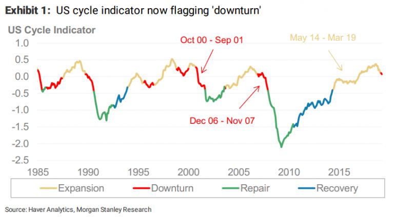 Chart Downturn Morgan Stanley - Bildquelle: www.shtfplan.com
