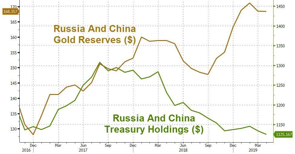 Gold- und US-Dollar-Bestände Chinas und Russlands: - Bildquelle: www.zerohedge.com