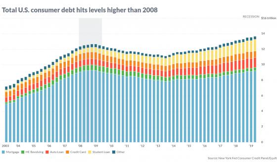 US-Haushalte Verschuldung - Bildquelle: www.activistpost.com