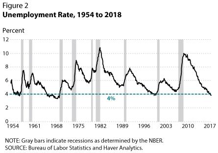 Arbeitslosenrate 1954-2018 - Bildquelle: www.activistpost.com