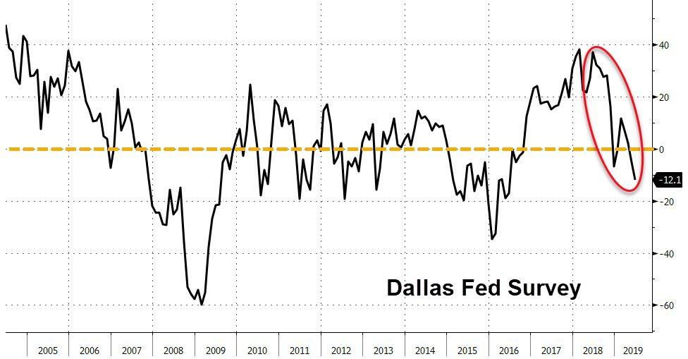 Dallas Fed Survey - Bildquelle: www.activistpost.com