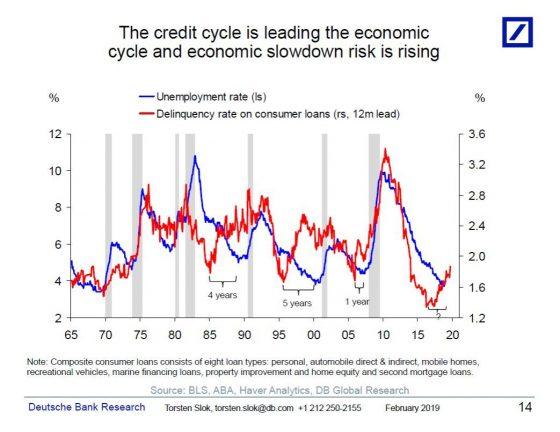 Deusche Bank - Kredite und Arbeitslosigkeit - Bildquelle: Deutsche Bank Research