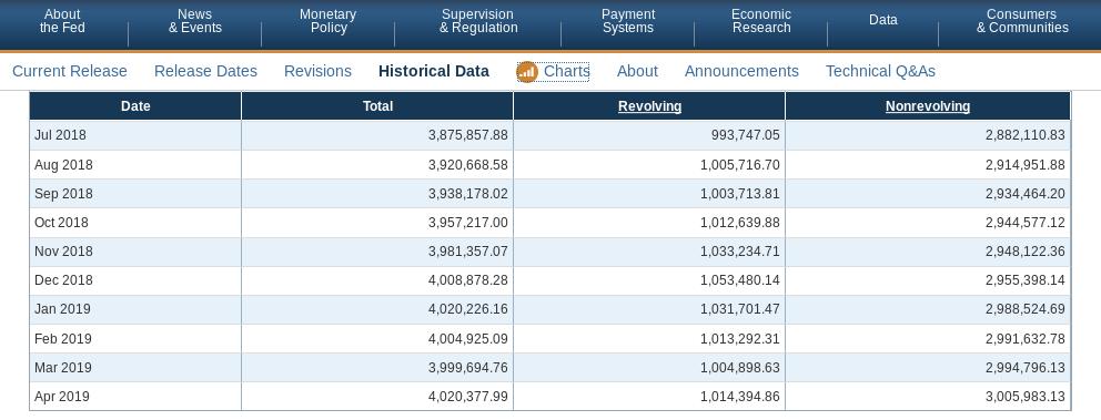 Fed - Konsumentenkredite - Bildquelle: Screenshot-Ausschnitt www.federalreserve.gov