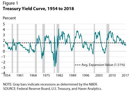 Treasury Yield Curve - Bildquelle: www.activistpost.com