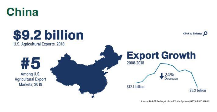 Agrargüterexport China - Bildquelle: Screenshot-Ausschnitt www.fas.usda.gov