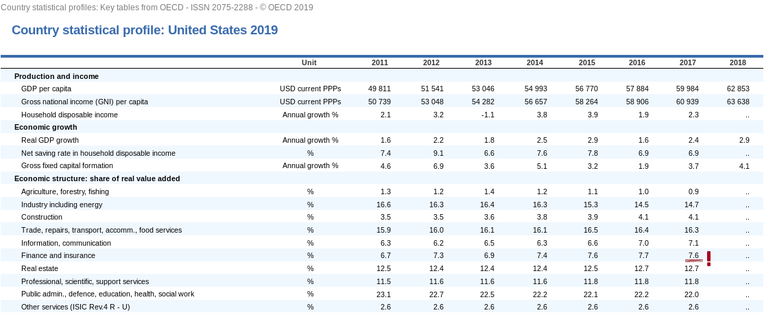 "US-BIP und Anteil Finanzsektor - Bildquelle: OECD (2019), ""Country statistical profile: United States 2019/4"", in Country statistical profiles: Key tables from OECD, OECD Publishing, Paris, https://doi.org/10.1787/g2g9e6de-en."