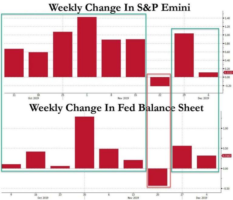 Fed und S&P - Bildquelle: www.activistpost.com