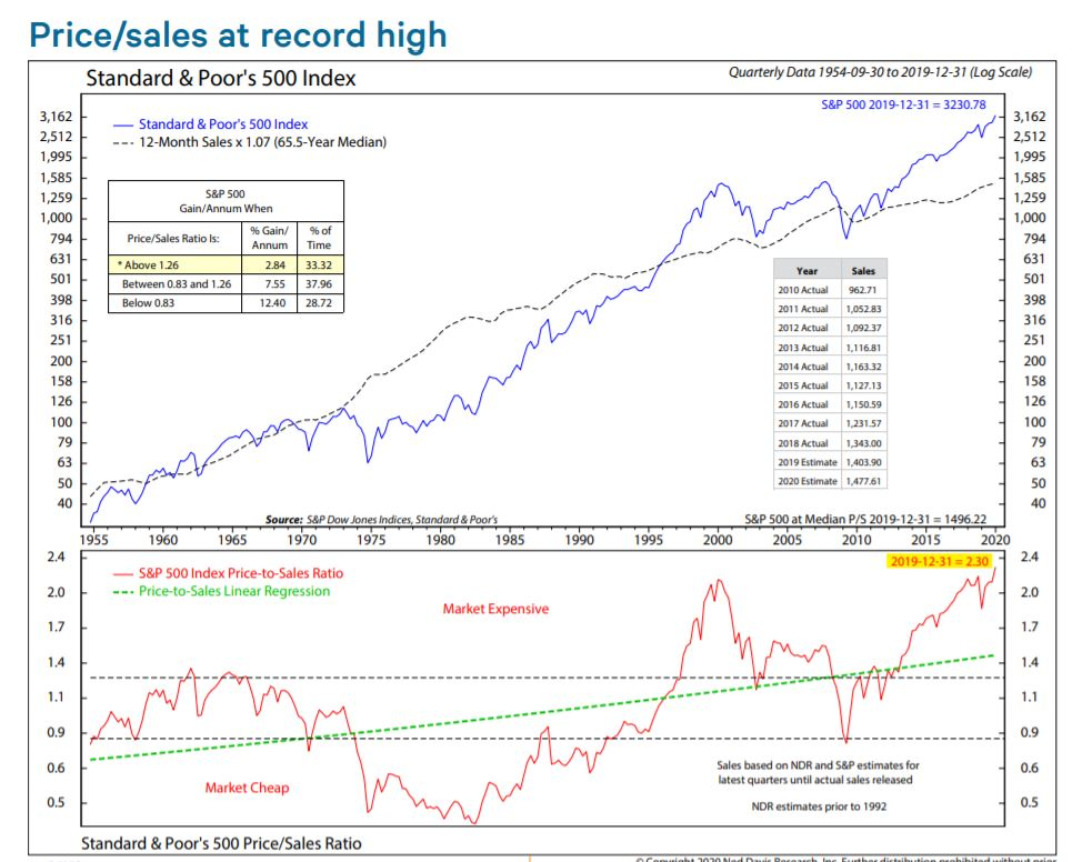 Price-Sales at record high - Bildquelle: Zerohedge