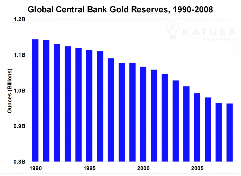 Global Central Bank Gold Reserves 1990-2008 - Bildquelle: Katusaresearch