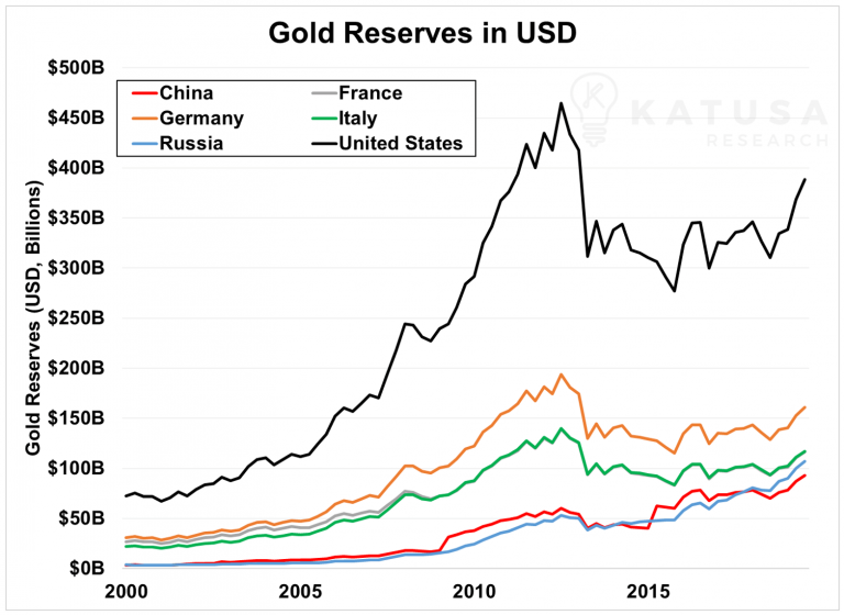 Gold Reserves in USD - Bildquelle: Katusaresearch