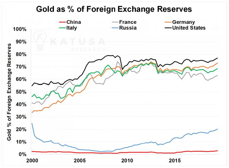 Gold as percentage of foreign exchange reserves - Bildquelle: Katusaresearch