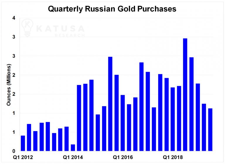 Quarterly Russian Gold Purchases - Bildquelle: Katusaresearch