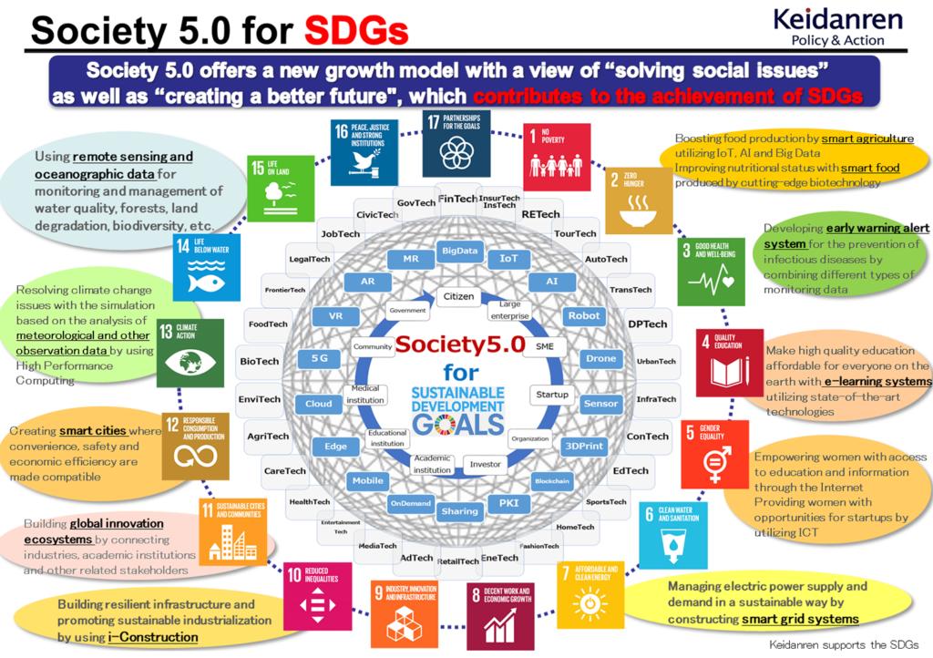 Society 5 for SDGs - Bildquelle: www.activistpost.com