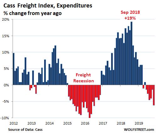 US Cass Freight Index Expenditures - Bildquelle: www.wolfstreet.com