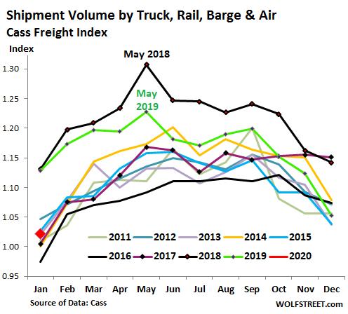 US-Cass Freight Index Shipments 2 - Bildquelle: www.wolfstreet.com