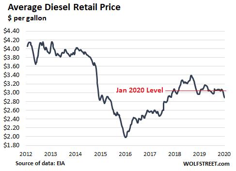 US Diesel Preis - Bildquelle: www.wolfstreet.com