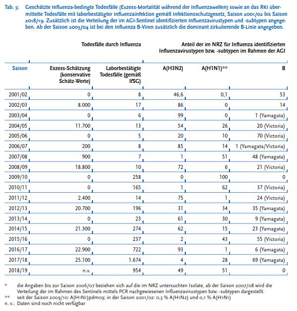 Influenza Exzess-Schätzung - Bildquelle: Screenshot-Ausschnitt PDF