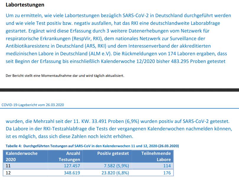 Labortests Covid-19 20200326 - Bildquelle: Screenshot-Ausschnitt PDF