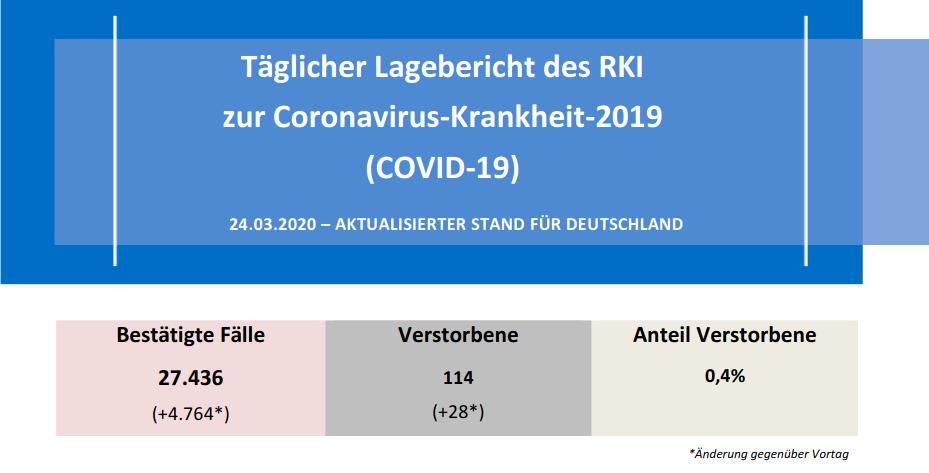 Lagebericht RKI 24-03-2020 - Bildquelle: Screenshot-Ausschnitt PDF
