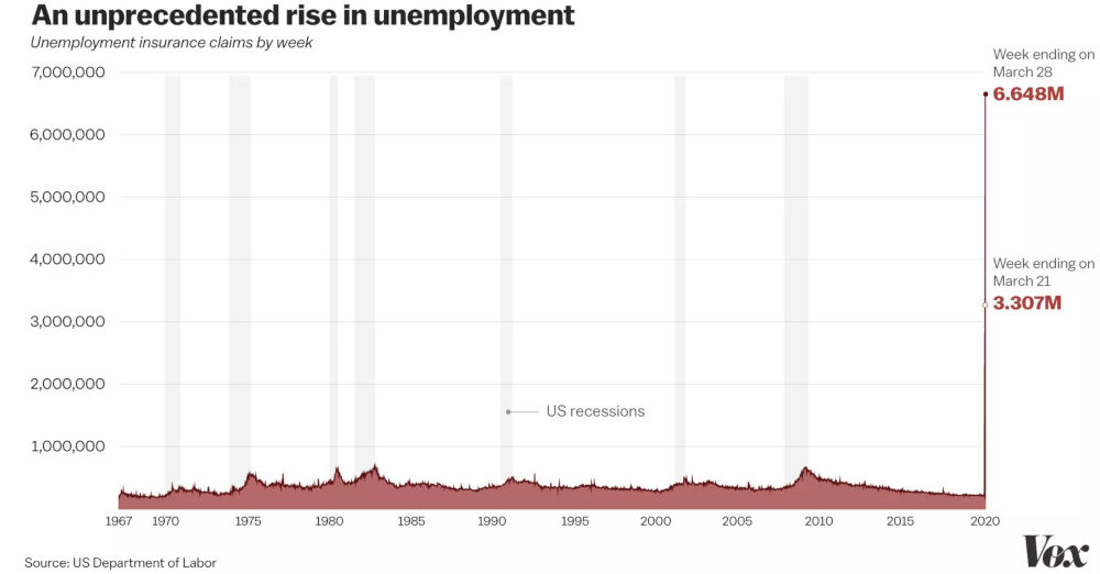 US Arbeitslosenrate März 2020 - Bildquelle: Vox