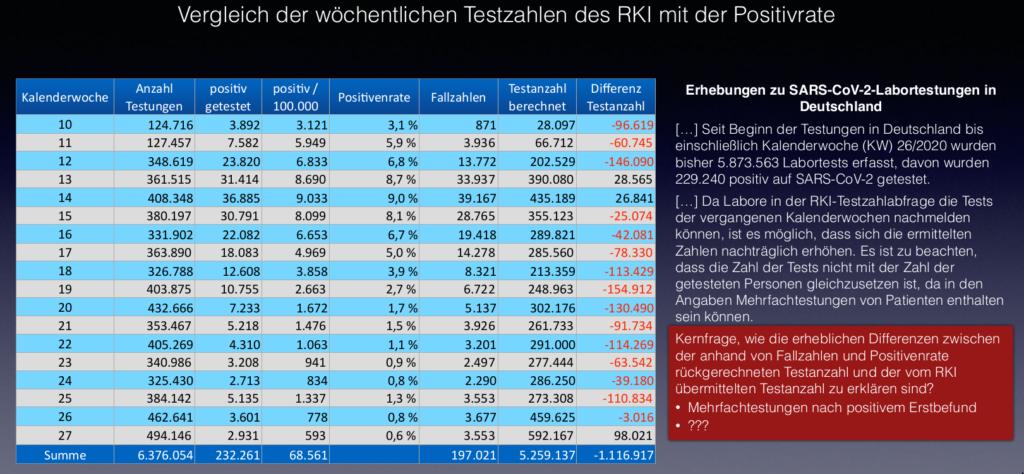 20200713_PCR-Testanzahl - Bildquelle: rai