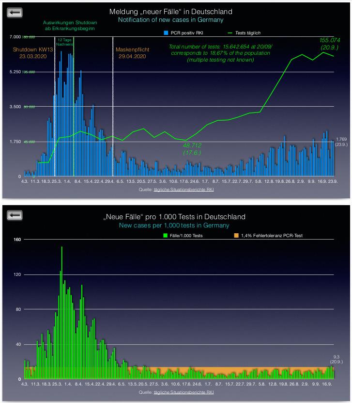 20200926_Testpositive im Verhältnis – Bildquelle: Analyse der Covid-19-Zahlen per 26. September 2020 von rai