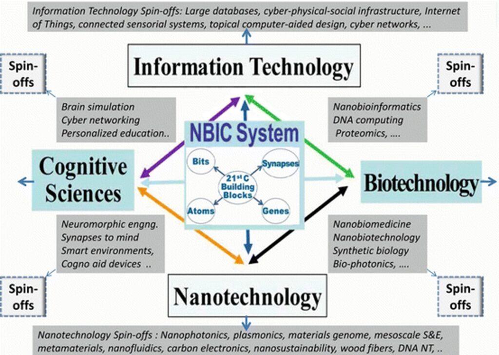 NBIC-Darstellung - Bildquelle: www.technocracy.news